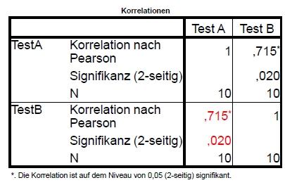 Reliabilität Berechnen : vo grundlagen der psychologischen testtheorie ~ Themetempest.com Abrechnung