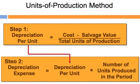 cost salvage valuetotal units of production essay
