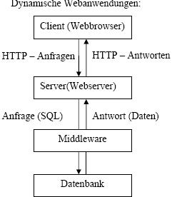 Wie sieht das architektur schema f r dynamische anwendungen aus karteikarten online lernen - Dynamische architektur ...