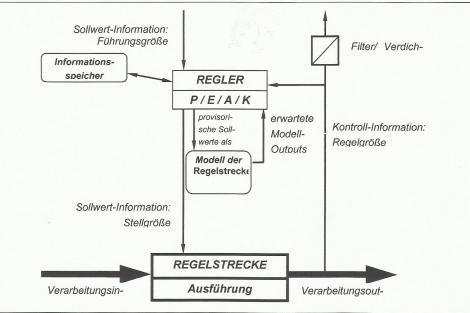Was ist der betriebliche Regelkreis? | Karteikarten online lernen ...