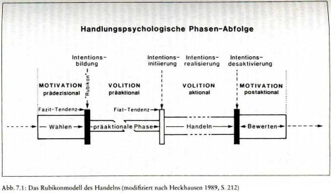 Was Ist Das Rubikonmodell Learn Flashcards Online Cobocards