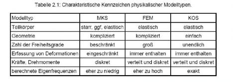 Durch welche modelltypen bzw methoden der mechanik zb for Freiheitsgrade statik