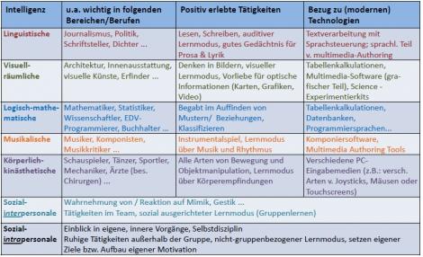 Definiere triarchisch