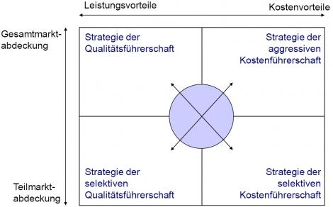 3 Strategien Learn Flashcards Online Cobocards