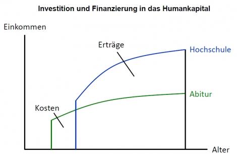 mit marktzins rendite etc abdiskontierte ertrge mssen hher sein als kosten damit sich die investition lohnt - Opportunitatskosten Beispiel